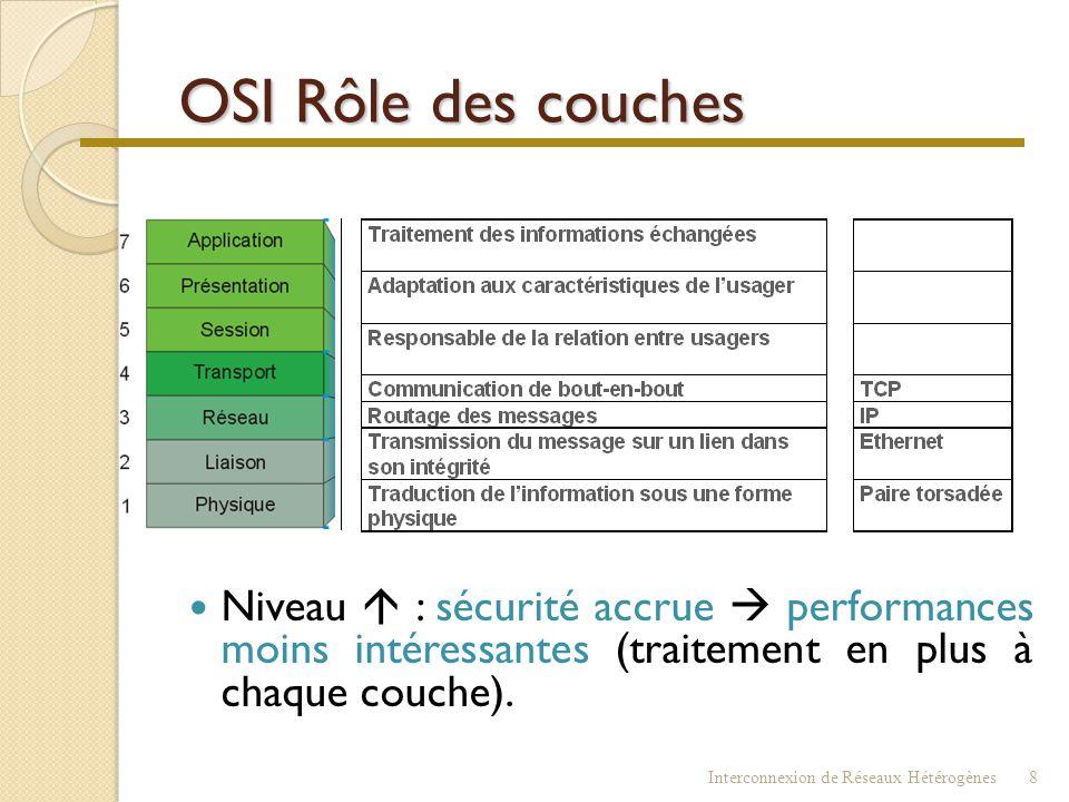 OSI & Internet DOD Interconnexion de Réseaux Hétérogènes7