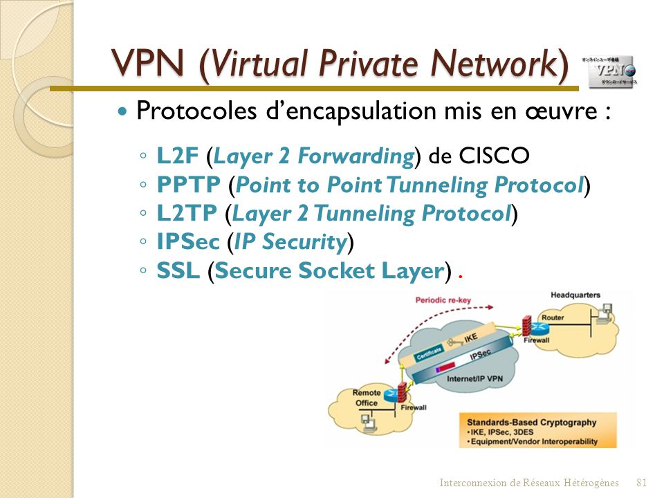 VPN (Virtual Private Network)  Composants du VPN ◦ Serveur VPN ◦ Client VPN ◦ Connexion RPV ◦ Tunnel Interconnexion de Réseaux Hétérogènes80