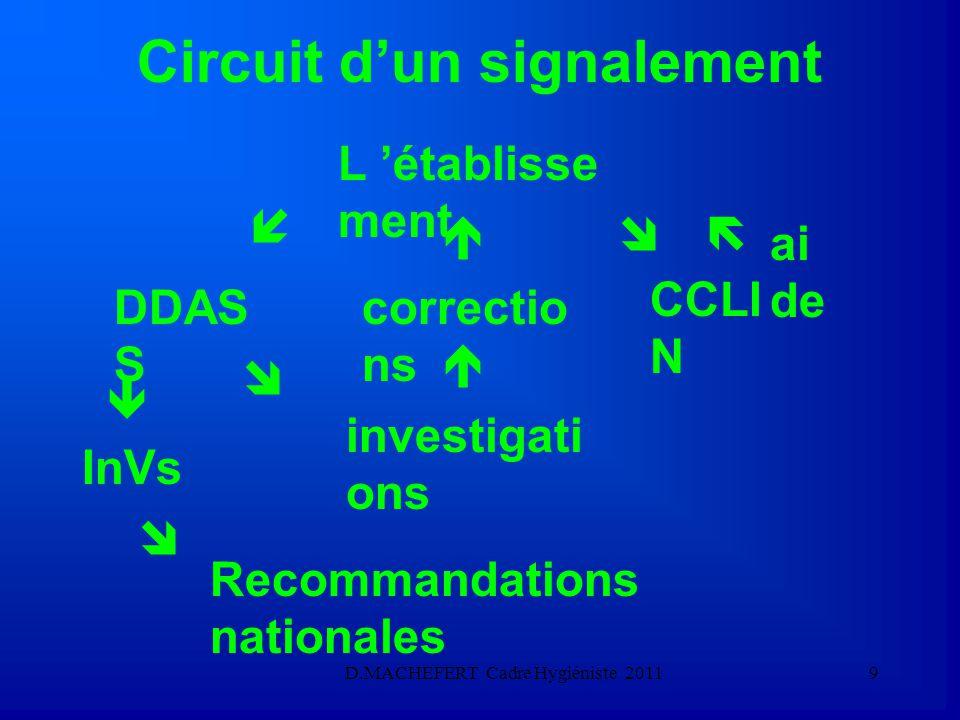 D.MACHEFERT Cadre Hygiéniste 20118 Le signalement externe  permet d 'alerter les autorités (DDASS,CCLIN...) sur des évènements « sentinelles ».