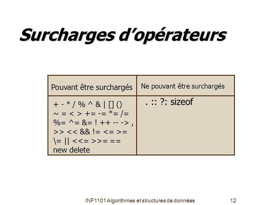 INF1101 Algorithmes et structures de données12 Surcharges d'opérateurs Pouvant être surchargés + - * / % ^ &   [] () ~ = += -= *= /= %= ^= &= ! ++ --