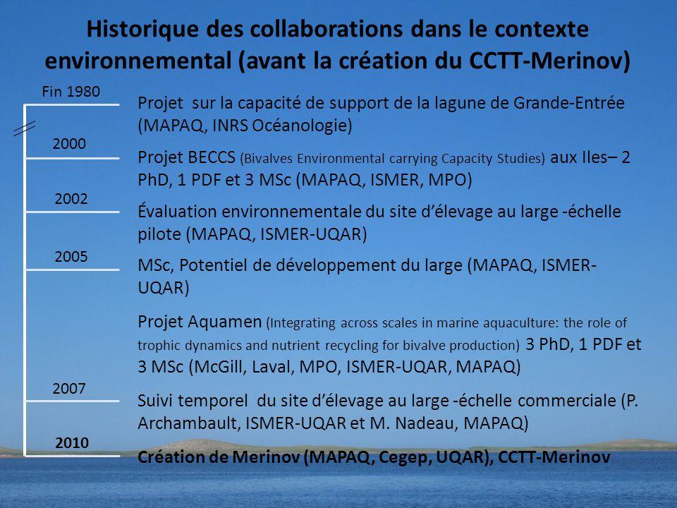 Historique des collaborations dans le contexte environnemental (avant la création du CCTT-Merinov) Projet sur la capacité de support de la lagune de Grande-Entrée (MAPAQ, INRS Océanologie) Projet BECCS (Bivalves Environmental carrying Capacity Studies) aux Iles– 2 PhD, 1 PDF et 3 MSc (MAPAQ, ISMER, MPO) Évaluation environnementale du site d'élevage au large -échelle pilote (MAPAQ, ISMER-UQAR) MSc, Potentiel de développement du large (MAPAQ, ISMER- UQAR) Projet Aquamen (Integrating across scales in marine aquaculture: the role of trophic dynamics and nutrient recycling for bivalve production) 3 PhD, 1 PDF et 3 MSc (McGill, Laval, MPO, ISMER-UQAR, MAPAQ) Suivi temporel du site d'élevage au large -échelle commerciale (P.