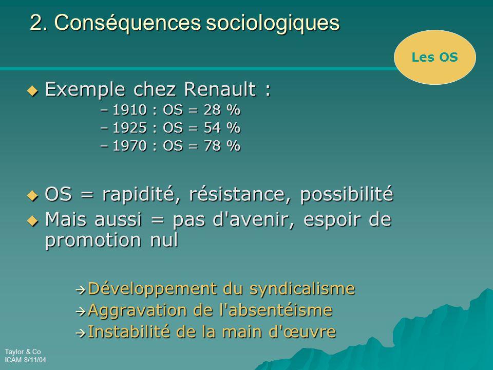 Taylor & Co ICAM 8/11/04 2. Conséquences sociologiques  Exemple chez Renault : –1910 : OS = 28 % –1925 : OS = 54 % –1970 : OS = 78 %  OS = rapidité,