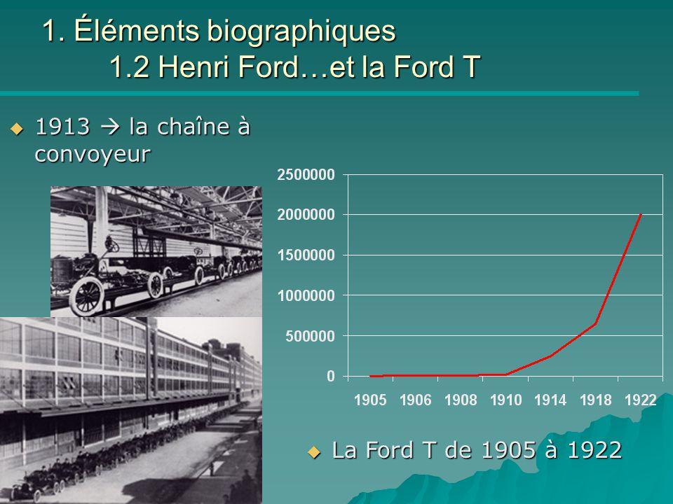 Taylor & Co ICAM 8/11/04 1. Éléments biographiques 1.2 Henri Ford…et la Ford T  1913  la chaîne à convoyeur  La Ford T de 1905 à 1922