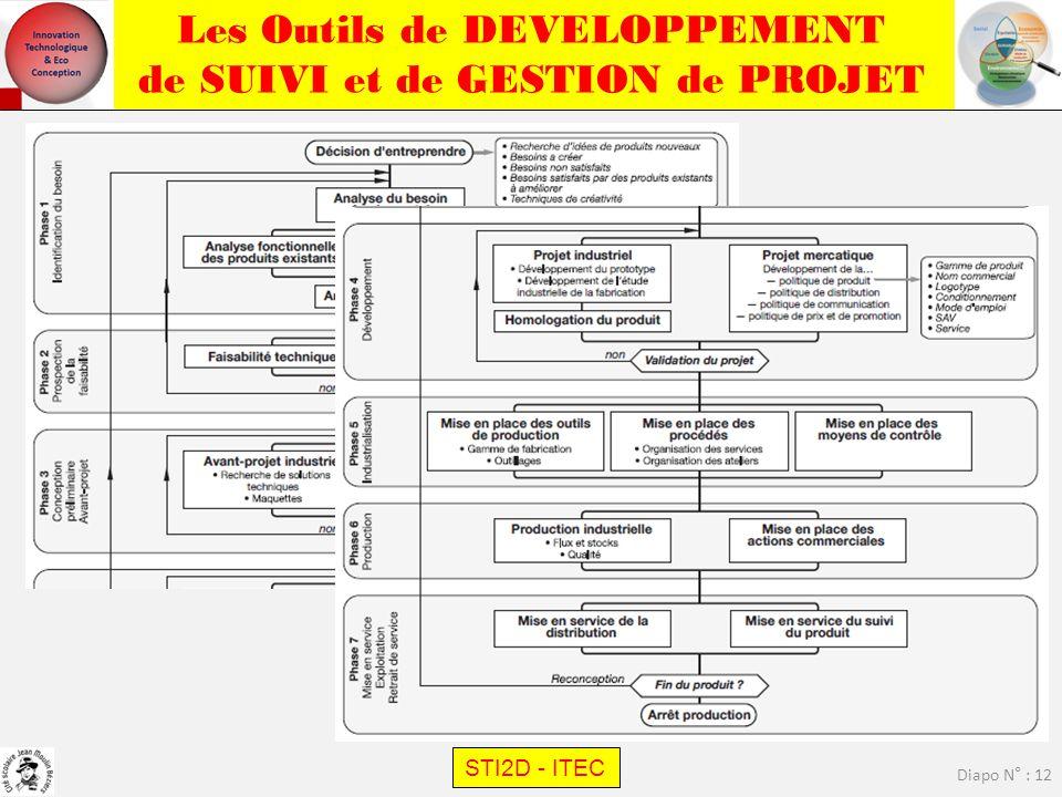 Les Outils de DEVELOPPEMENT de SUIVI et de GESTION de PROJET STI2D - ITEC Diapo N° : 12