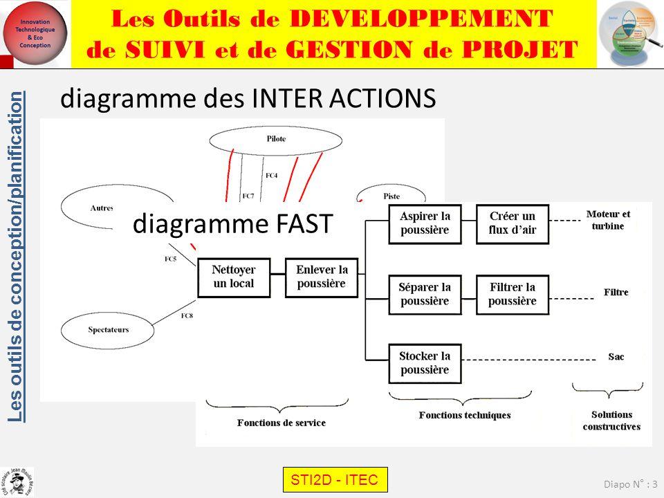 Les Outils de DEVELOPPEMENT de SUIVI et de GESTION de PROJET STI2D - ITEC Diapo N° : 3 Les outils de conception/planification diagramme des INTER ACTI