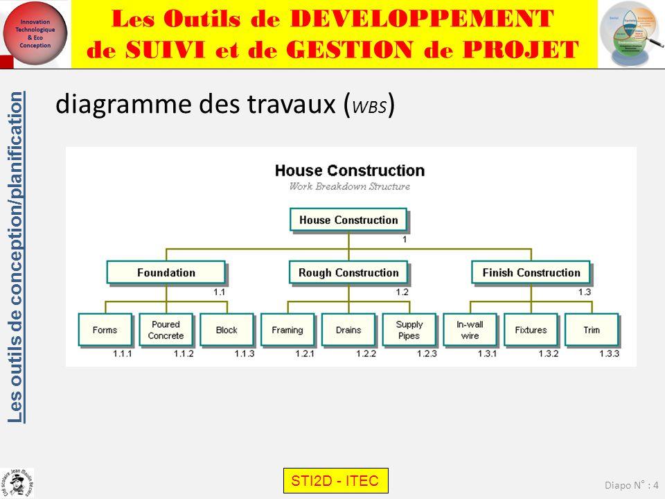 Les Outils de DEVELOPPEMENT de SUIVI et de GESTION de PROJET STI2D - ITEC Diapo N° : 4 Les outils de conception/planification diagramme des travaux (
