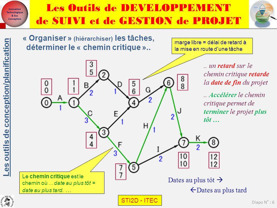 Les Outils de DEVELOPPEMENT de SUIVI et de GESTION de PROJET STI2D - ITEC Diapo N° : 6 « Organiser » (hiérarchiser) les tâches, déterminer le « chemin
