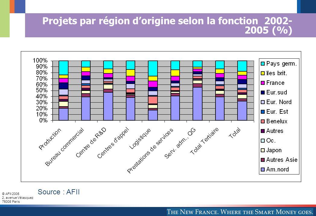 © AFII 2005 2, avenue Vélasquez 75008 Paris Projets par région d'origine selon la fonction 2002- 2005 (%) Source : AFII