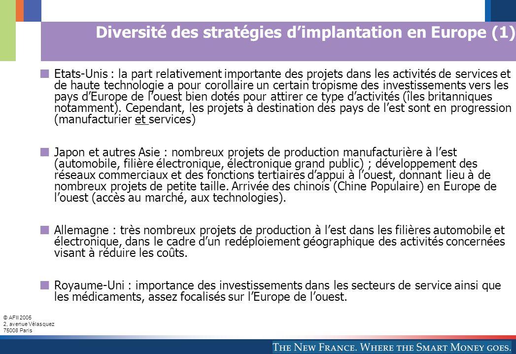 © AFII 2005 2, avenue Vélasquez 75008 Paris Diversité des stratégies d'implantation en Europe (1) Etats-Unis : la part relativement importante des pro