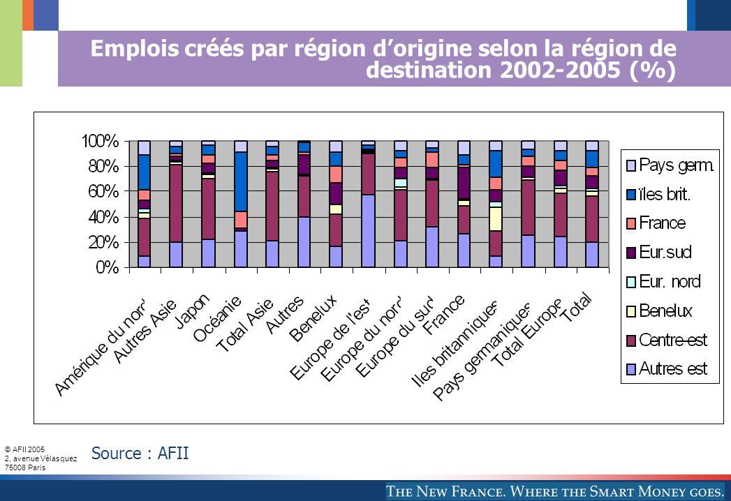 © AFII 2005 2, avenue Vélasquez 75008 Paris Emplois créés par région d'origine selon la région de destination 2002-2005 (%) Source : AFII