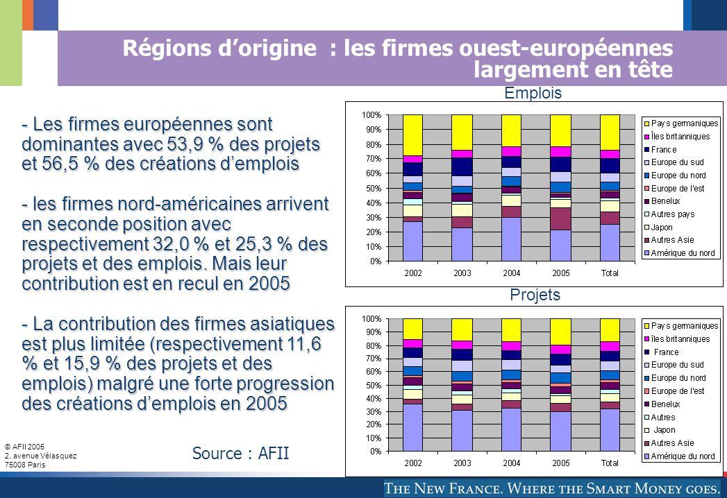 © AFII 2005 2, avenue Vélasquez 75008 Paris Régions d'origine : les firmes ouest-européennes largement en tête - Les firmes européennes sont dominantes avec 53,9 % des projets et 56,5 % des créations d'emplois - les firmes nord-américaines arrivent en seconde position avec respectivement 32,0 % et 25,3 % des projets et des emplois.