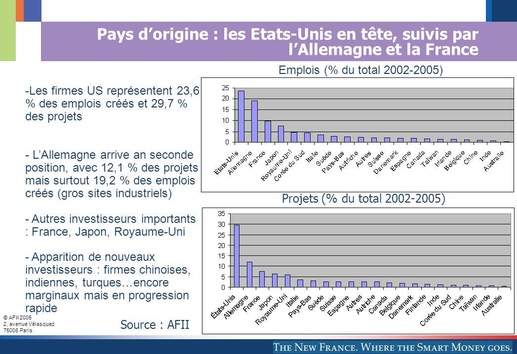 © AFII 2005 2, avenue Vélasquez 75008 Paris Pays d'origine : les Etats-Unis en tête, suivis par l'Allemagne et la France Projets (% du total 2002-2005) Emplois (% du total 2002-2005) -Les firmes US représentent 23,6 % des emplois créés et 29,7 % des projets - L'Allemagne arrive an seconde position, avec 12,1 % des projets mais surtout 19,2 % des emplois créés (gros sites industriels) - Autres investisseurs importants : France, Japon, Royaume-Uni - Apparition de nouveaux investisseurs : firmes chinoises, indiennes, turques…encore marginaux mais en progression rapide Source : AFII