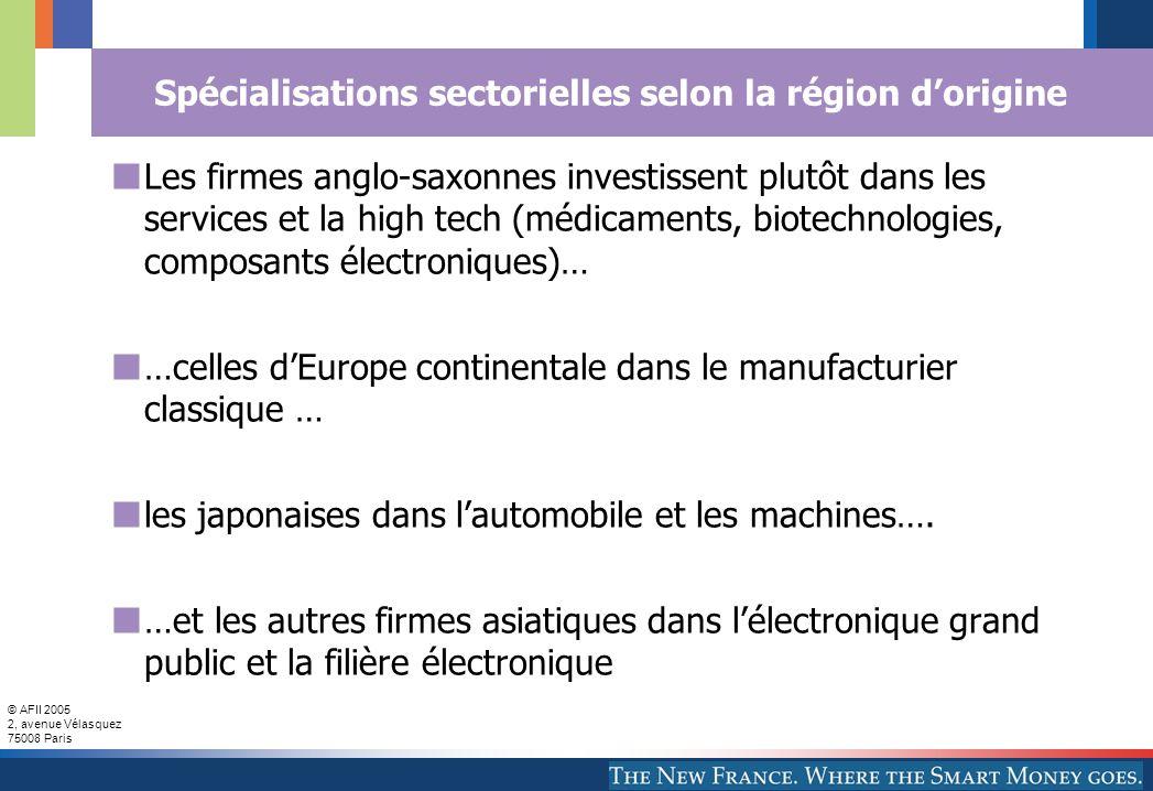 © AFII 2005 2, avenue Vélasquez 75008 Paris Spécialisations sectorielles selon la région d'origine Les firmes anglo-saxonnes investissent plutôt dans les services et la high tech (médicaments, biotechnologies, composants électroniques)… …celles d'Europe continentale dans le manufacturier classique … les japonaises dans l'automobile et les machines….