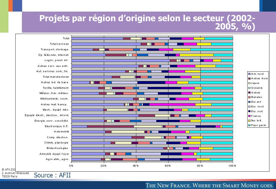 © AFII 2005 2, avenue Vélasquez 75008 Paris Spécialisation fonctionnelle selon la région d'origine Beaucoup d'investissements anglo-saxons en centres de R&D, centres d'appel, CSP et QG, prestations de services La contribution des firmes européens est fortement dominante en logistique (firmes allemandes, françaises, britanniques, Benelux) La part des firmes asiatiques est relativement élevée en bureaux commerciaux ainsi qu'en sites de production (où la contribution des firmes européennes reste toutefois nettement dominante)