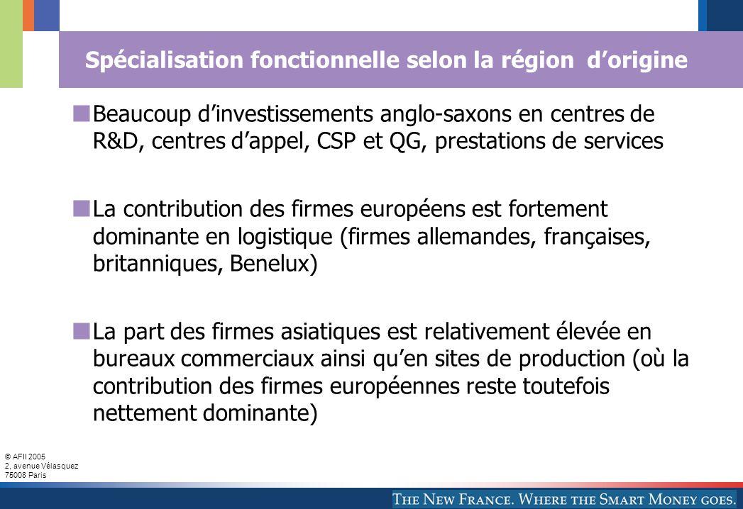 © AFII 2005 2, avenue Vélasquez 75008 Paris Spécialisation fonctionnelle selon la région d'origine Beaucoup d'investissements anglo-saxons en centres