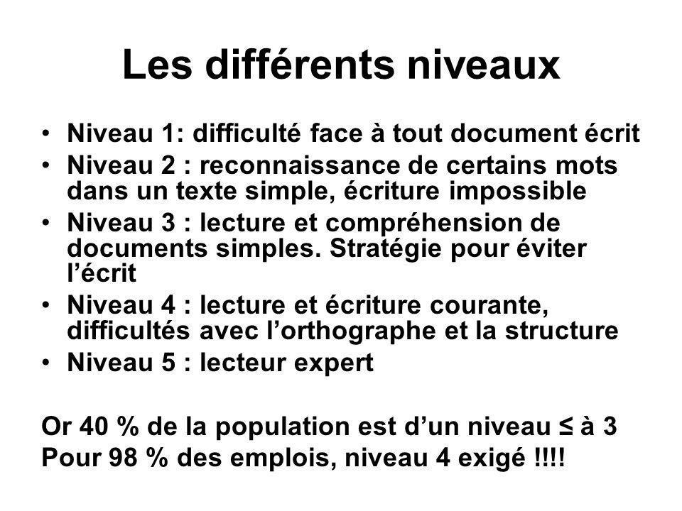 Les différents niveaux •Niveau 1: difficulté face à tout document écrit •Niveau 2 : reconnaissance de certains mots dans un texte simple, écriture imp