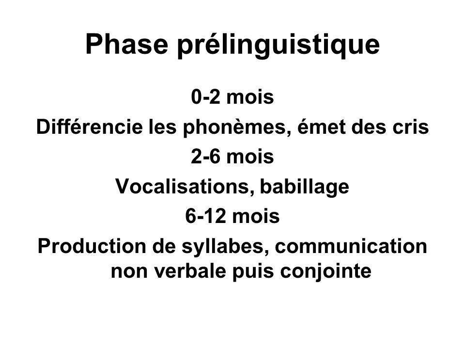 Phase prélinguistique 0-2 mois Différencie les phonèmes, émet des cris 2-6 mois Vocalisations, babillage 6-12 mois Production de syllabes, communicati