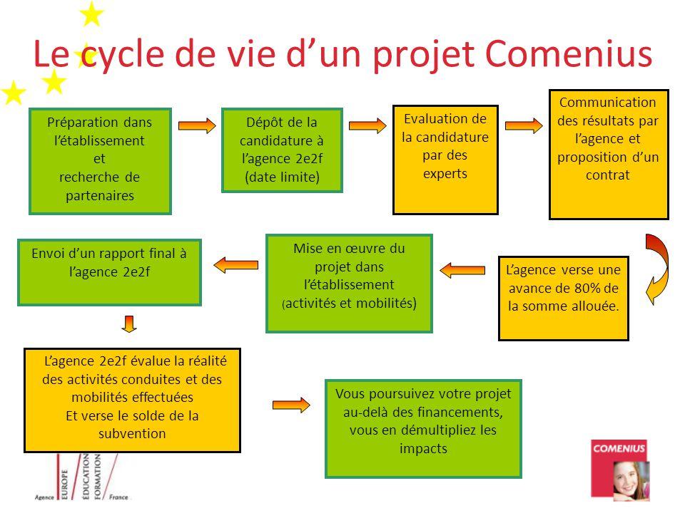 Le cycle de vie d'un projet Comenius Préparation dans l'établissement et recherche de partenaires Dépôt de la candidature à l'agence 2e2f (date limite
