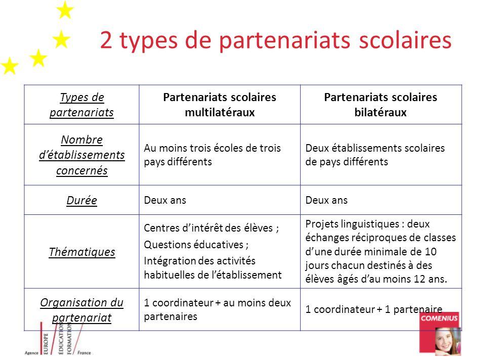 2 types de partenariats scolaires Types de partenariats Partenariats scolaires multilatéraux Partenariats scolaires bilatéraux Nombre d'établissements