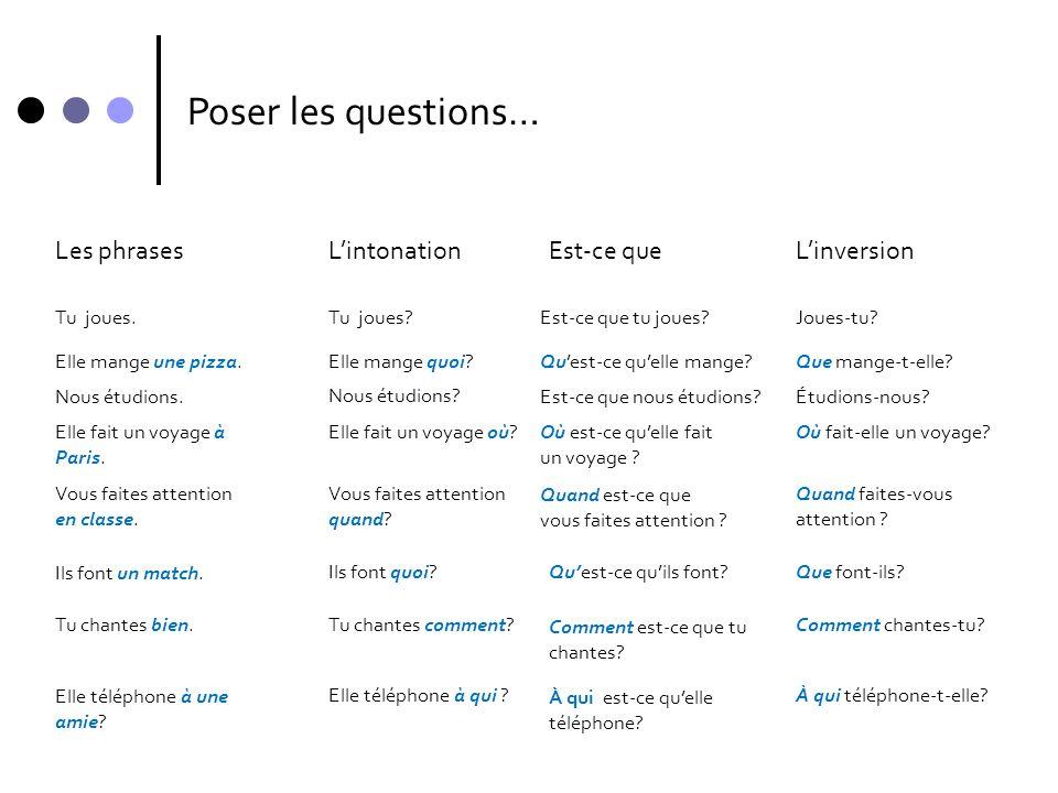 Poser les questions… Les phrasesL'intonationEst-ce queL'inversion Tu joues?Est-ce que tu joues?Joues-tu? Elle mange quoi?Qu'est-ce qu'elle mange?Que m