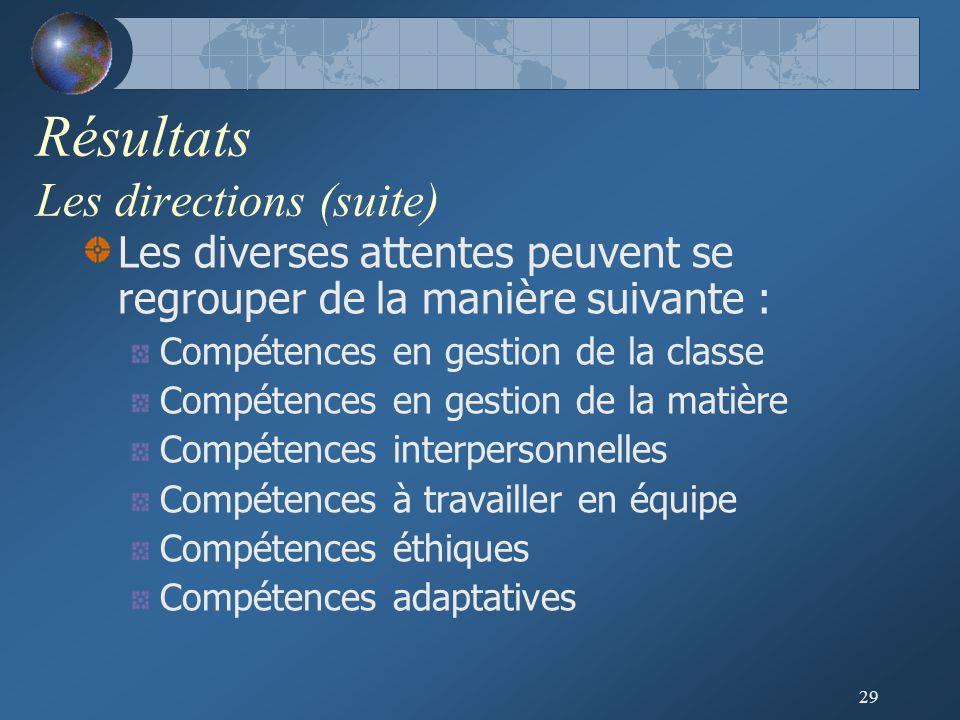 29 Résultats Les directions (suite) Les diverses attentes peuvent se regrouper de la manière suivante : Compétences en gestion de la classe Compétences en gestion de la matière Compétences interpersonnelles Compétences à travailler en équipe Compétences éthiques Compétences adaptatives