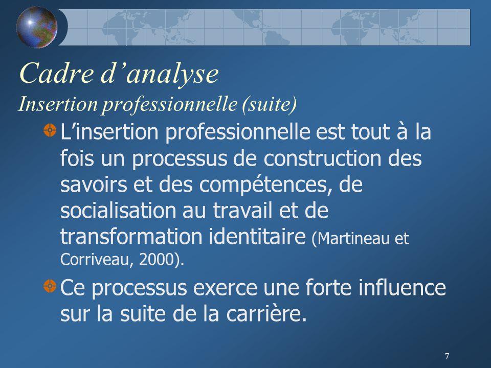 7 Cadre d'analyse Insertion professionnelle (suite) L'insertion professionnelle est tout à la fois un processus de construction des savoirs et des compétences, de socialisation au travail et de transformation identitaire (Martineau et Corriveau, 2000).