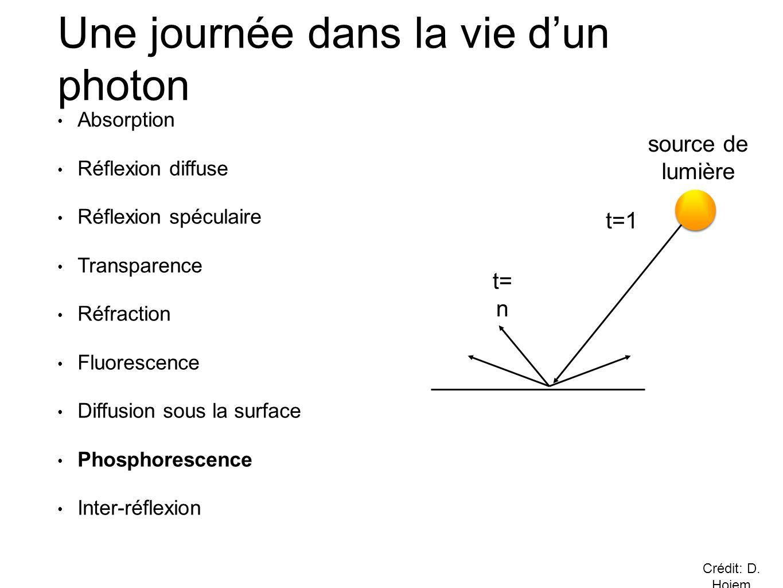 • Absorption • Réflexion diffuse • Réflexion spéculaire • Transparence • Réfraction • Fluorescence • Diffusion sous la surface • Phosphorescence • Inter-réflexion Une journée dans la vie d'un photon t=1 t= n source de lumière Crédit: D.