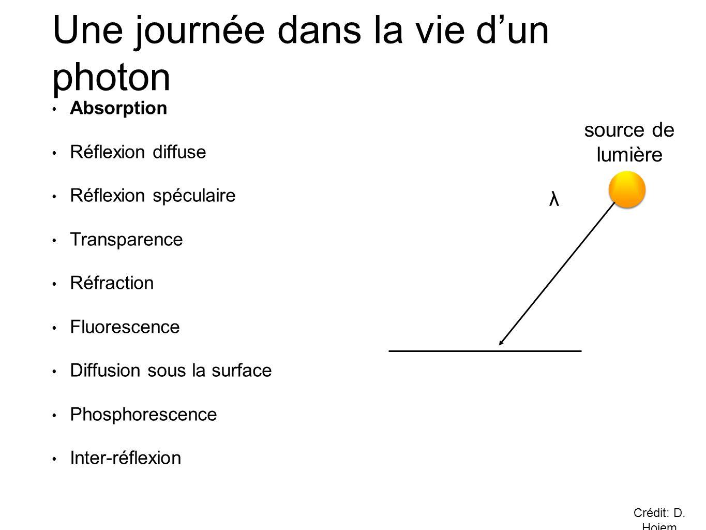 Une journée dans la vie d'un photon • Absorption • Réflexion diffuse • Réflexion spéculaire • Transparence • Réfraction • Fluorescence • Diffusion sous la surface • Phosphorescence • Inter-réflexion λ source de lumière Crédit: D.