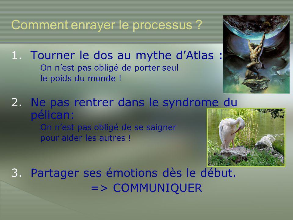 Comment enrayer le processus ? 1.Tourner le dos au mythe d'Atlas : On n'est pas obligé de porter seul le poids du monde ! 2.Ne pas rentrer dans le syn