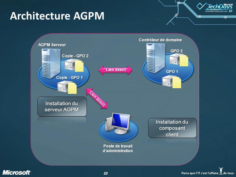 22 Contrôleur de domaine GPO 2 GPO 1 AGPM Serveur Copie - GPO 2 Copie - GPO 1 Lien direct Architecture AGPM Poste de travail d'administration Lien dir
