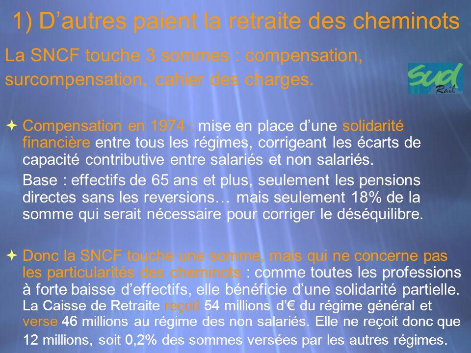 1) D'autres paient la retraite des cheminots La SNCF touche 3 sommes : compensation, surcompensation, cahier des charges.  Compensation en 1974 : mis
