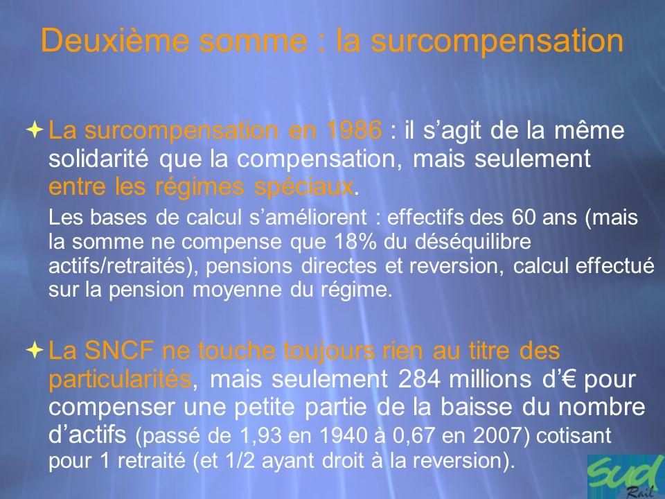 Deuxième somme : la surcompensation  La surcompensation en 1986 : il s'agit de la même solidarité que la compensation, mais seulement entre les régim