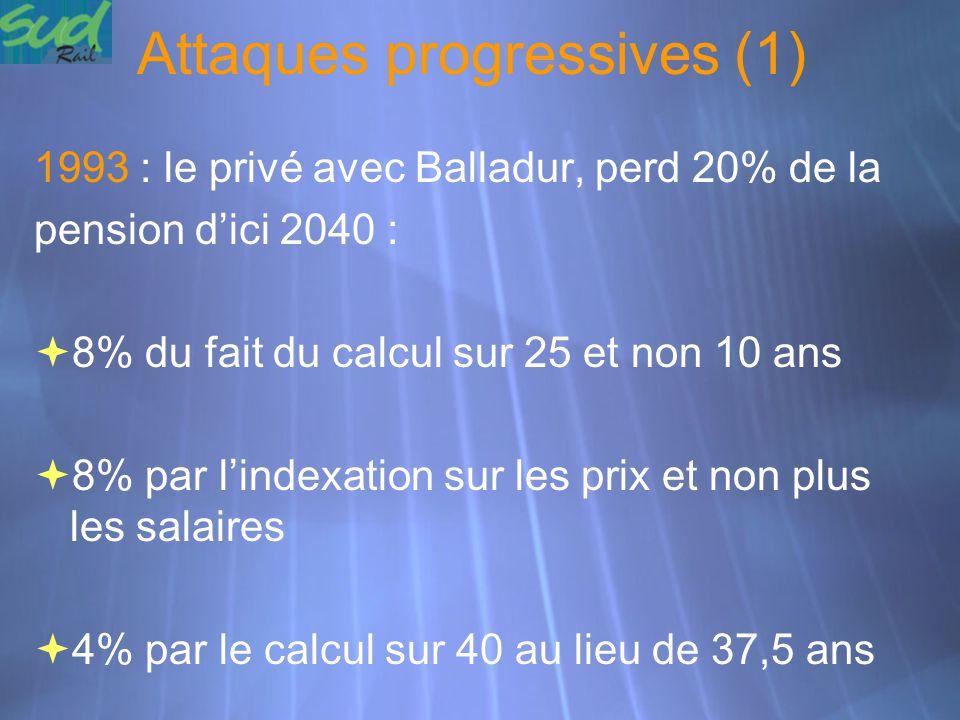 Attaques progressives (1) 1993 : le privé avec Balladur, perd 20% de la pension d'ici 2040 :  8% du fait du calcul sur 25 et non 10 ans  8% par l'in