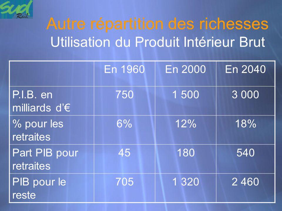 Autre répartition des richesses Utilisation du Produit Intérieur Brut En 1960En 2000En 2040 P.I.B. en milliards d'€ 7501 5003 000 % pour les retraites