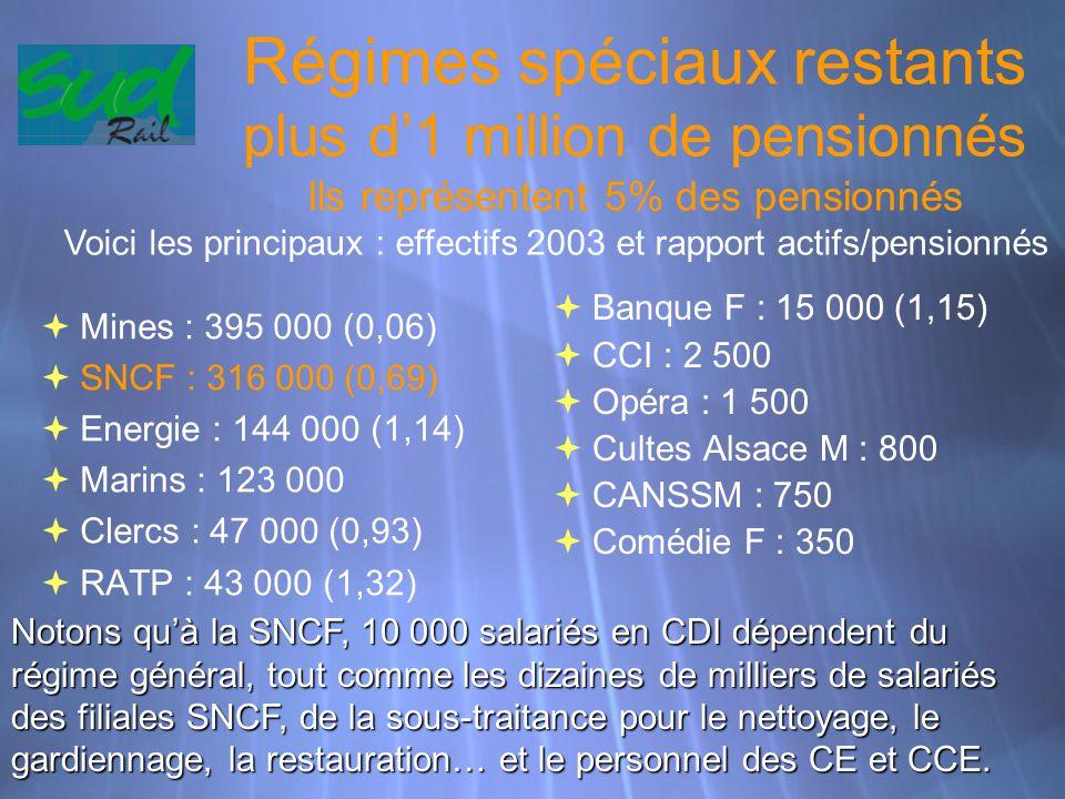 Régimes spéciaux restants plus d'1 million de pensionnés Ils représentent 5% des pensionnés  Mines : 395 000 (0,06)  SNCF : 316 000 (0,69)  Energie