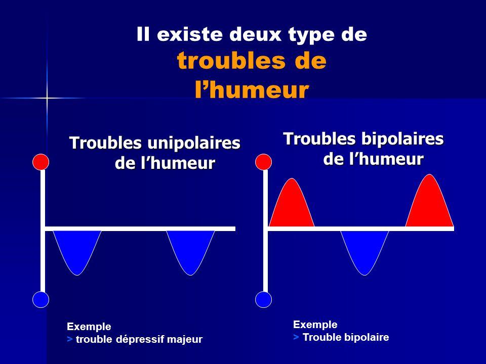 Troubles unipolaires de l'humeur Troubles bipolaires de l'humeur Exemple > trouble dépressif majeur Exemple > Trouble bipolaire Il existe deux type de