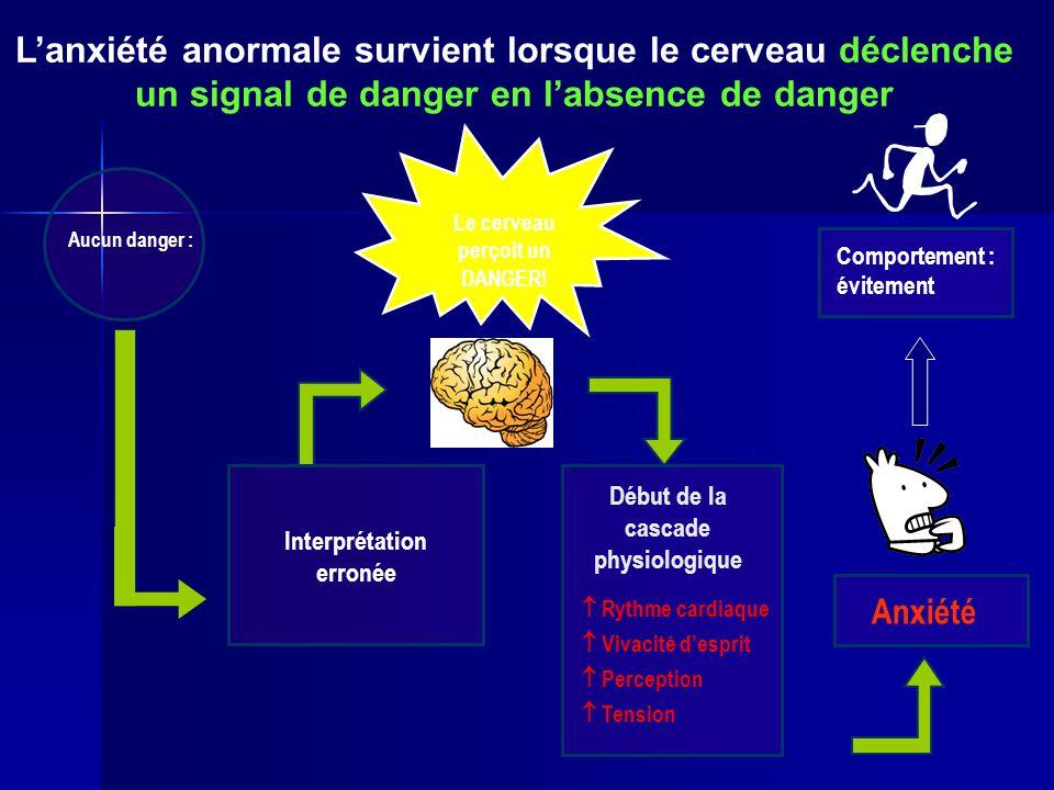 L'anxiété anormale survient lorsque le cerveau déclenche un signal de danger en l'absence de danger Début de la cascade physiologique  Rythme cardiaq