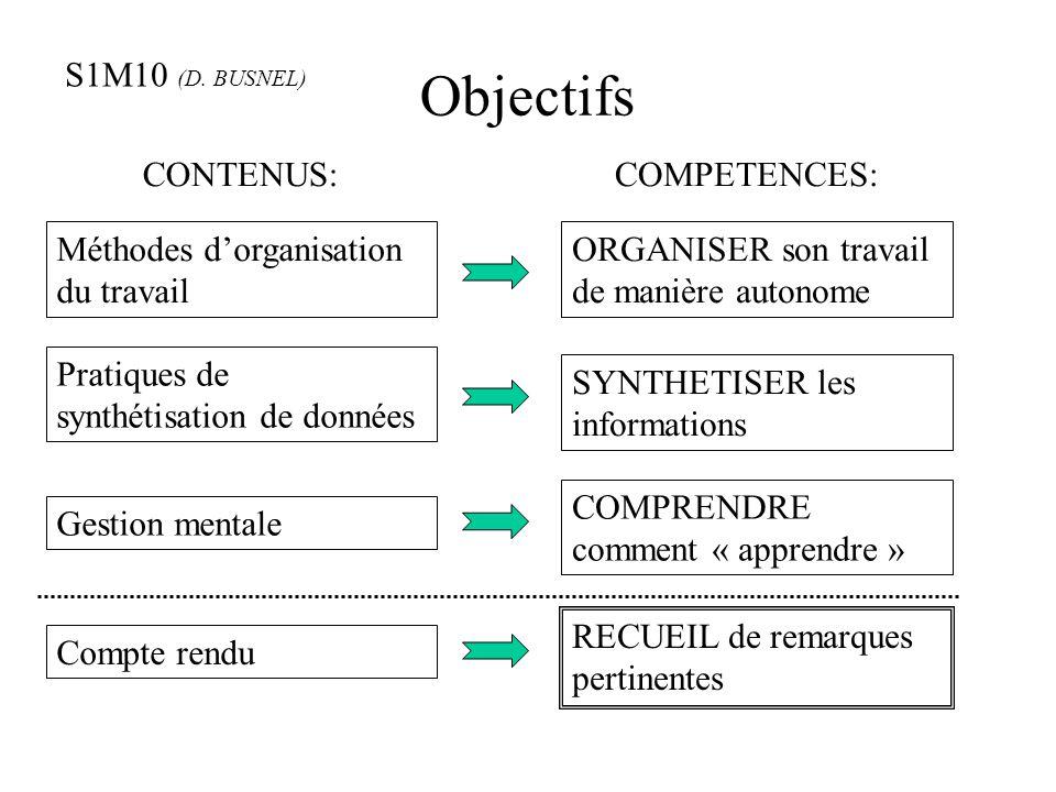 Objectifs CONTENUS: COMPETENCES: Méthodes d'organisation du travail ORGANISER son travail de manière autonome Pratiques de synthétisation de données S