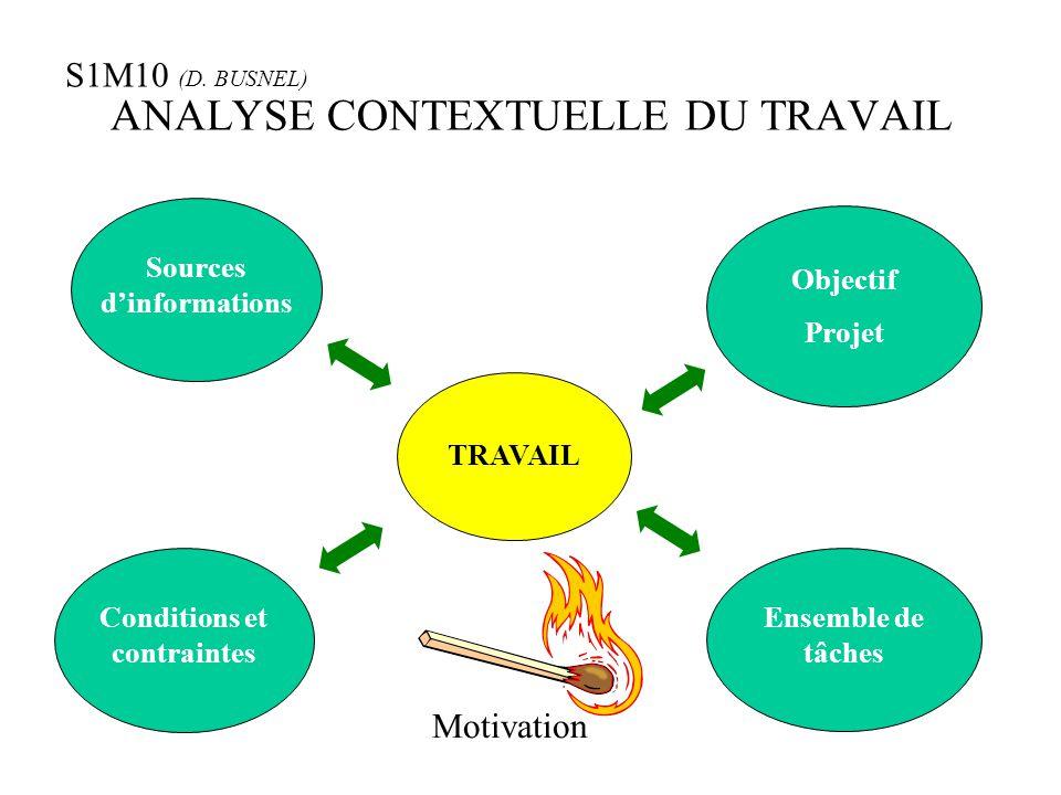 ANALYSE CONTEXTUELLE DU TRAVAIL Sources d'informations Objectif Projet Conditions et contraintes Ensemble de tâches TRAVAIL Motivation S1M10 (D. BUSNE