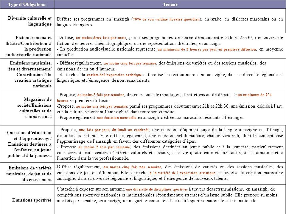 Type d'ObligationsTeneur Diversité culturelle et linguistique Diffuse ses programmes en amazigh ( 70% de son volume horaire quotidien ), en arabe, en