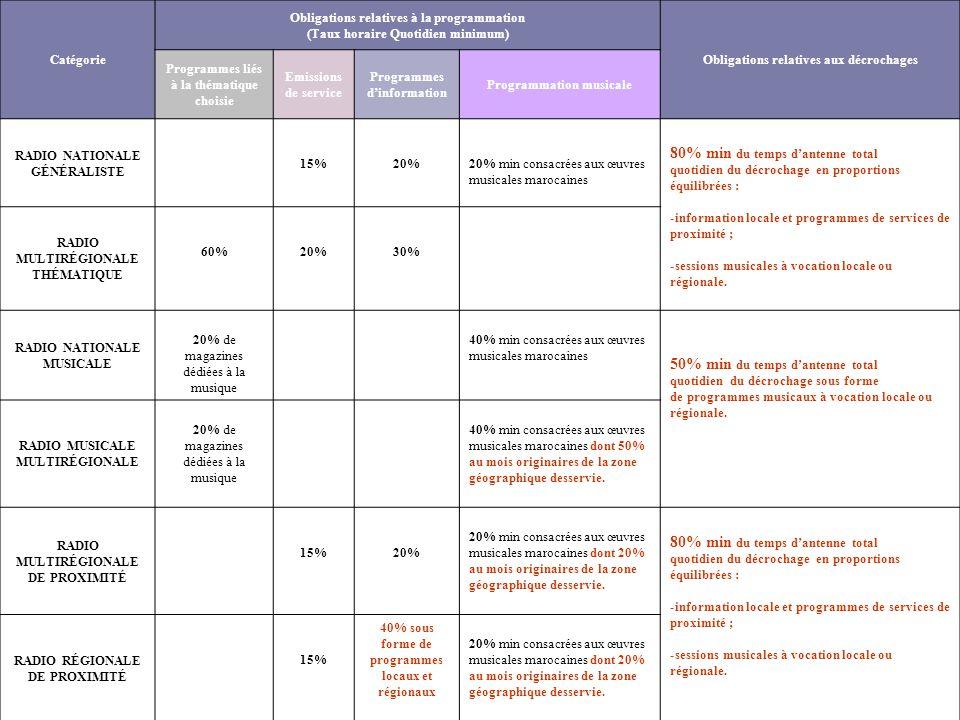 Catégorie Obligations relatives à la programmation (Taux horaire Quotidien minimum) Obligations relatives aux décrochages Programmes liés à la thémati