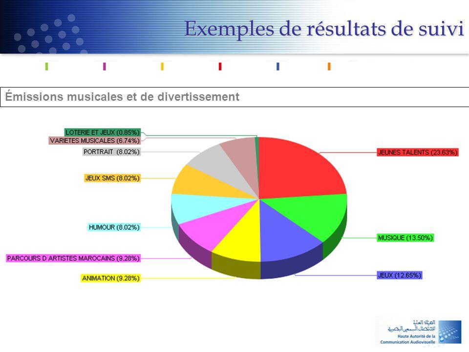 Émissions musicales et de divertissement Exemples de résultats de suivi