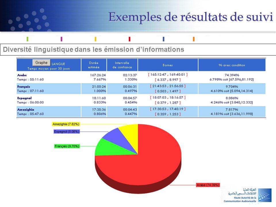 Diversité linguistique dans les émission d'informations Exemples de résultats de suivi