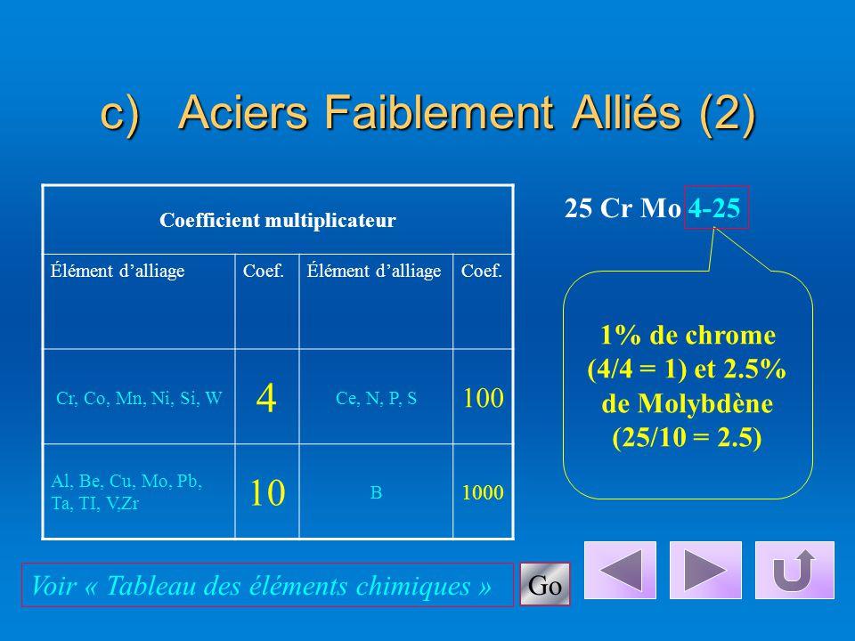c)Aciers Faiblement Alliés Teneur en manganèse < 1% Teneur de chaque élément d'alliage < 5% Désignation symbolique, exemple : Pourcentage de la teneur