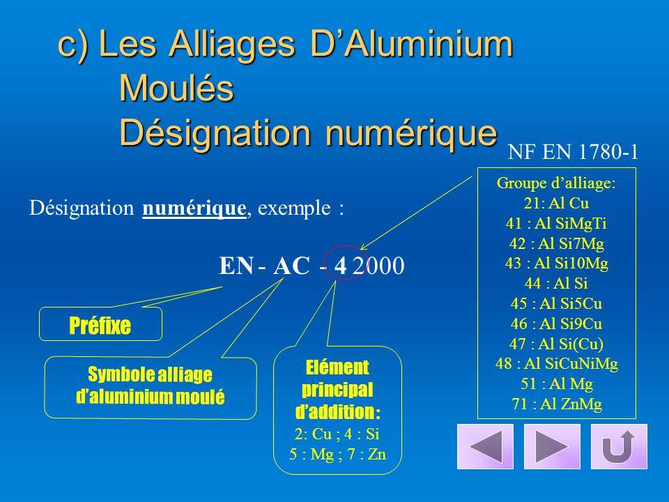 b)L'Aluminium non allié moulé Désignation symbolique Préfixe Symbole de l'aluminium non allié moulé : B : lingot pour refusion C : pièce moulée EN- AC