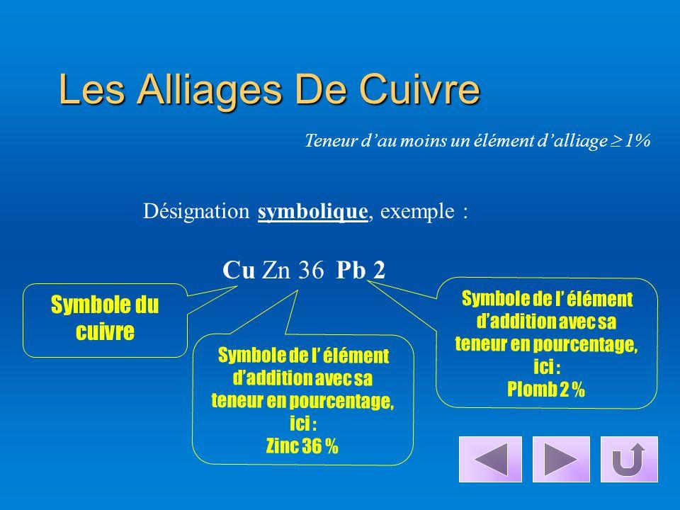 a)Le Cuivre Allié Symbole du cuivre Symbole de l' élément d'addition avec sa teneur en pourcentage, ici : Chrome 1% CuCr1 Désignation symbolique, exem