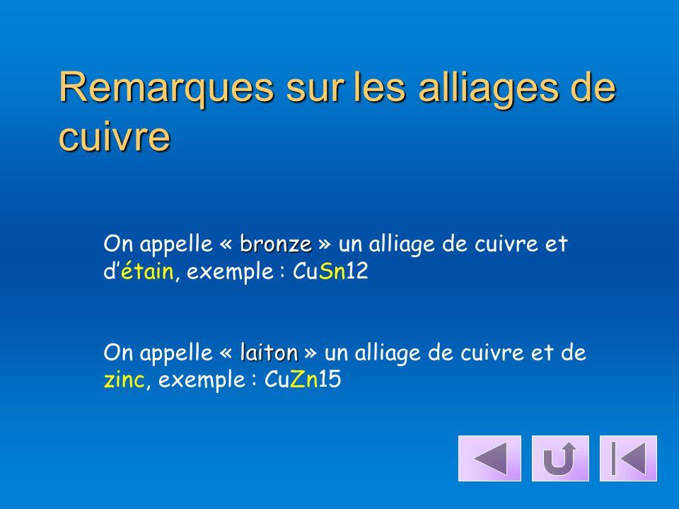 Les Alliages De Cuivre Désignation symbolique, exemple : Symbole du cuivre Symbole de l' élément d'addition avec sa teneur en pourcentage, ici : Zinc