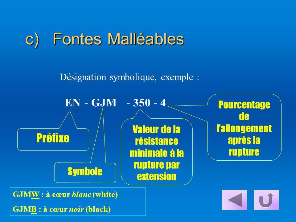 b)Fontes À Graphite Sphéroïdale Désignation symbolique, exemple : Préfixe Symbole Valeur de la résistance minimale à la rupture par extension en Mpa E