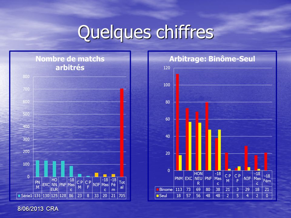 Quelques chiffres 8/06/2013 CRA