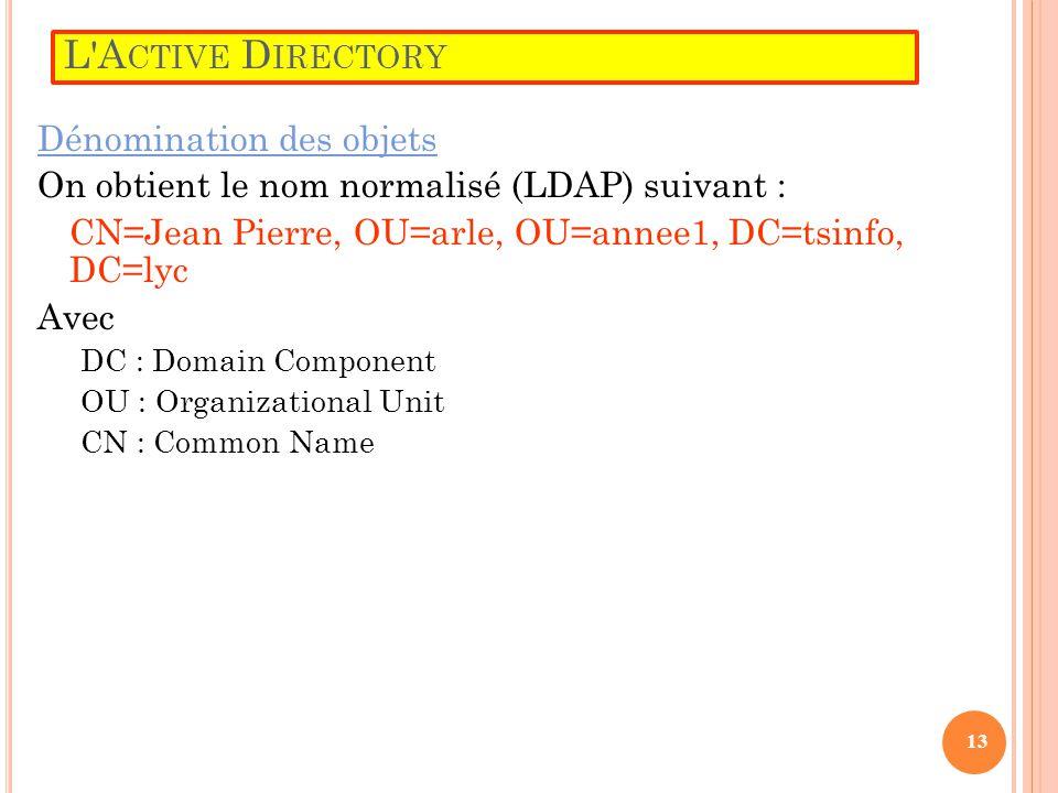 L'A CTIVE D IRECTORY Dénomination des objets On obtient le nom normalisé (LDAP) suivant : CN=Jean Pierre, OU=arle, OU=annee1, DC=tsinfo, DC=lyc Avec D